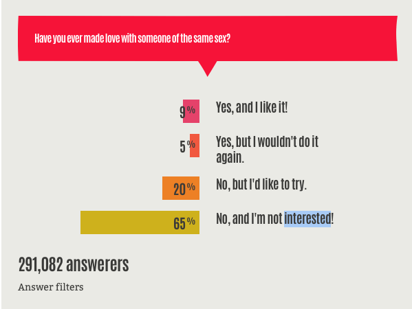 This is a screen shot from the European Generation What Poll.