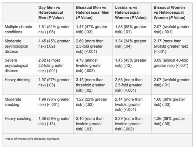Worse Health for Gay, Lesbian, Bisexual Adults