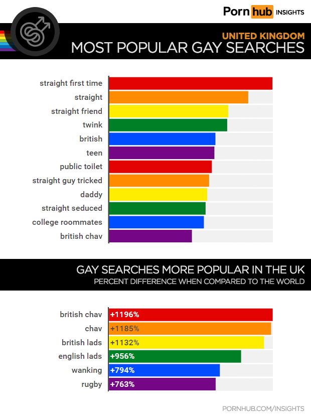 Pornhub Exposes The Searches Of Gay Men In The Uk - Gayety-3125