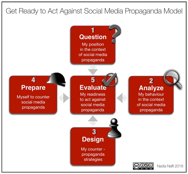 Get Ready to Act Against Social Media Propaganda Model.